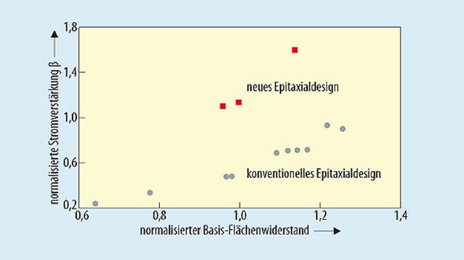Bild 1. Normalisierte Stromverstärkung β gegen normalisierten Basis-Flächenwiderstand für konventionelles und neues Epitaxialdesign.