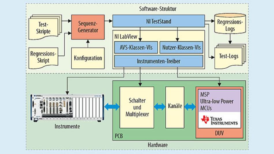 Die Struktur des AVS-Systems auf der Soft- und Hardware-Seite.