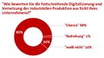 Bewertung der fortschreitenden Digitalisierung