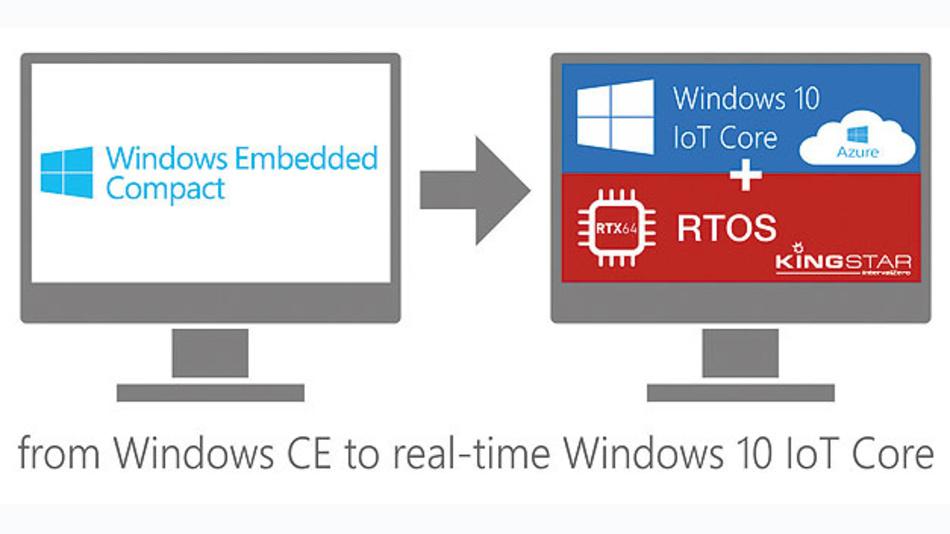 Umstieg auf Windows 10 IoT Core wenn genügend Kunden mitziehen.