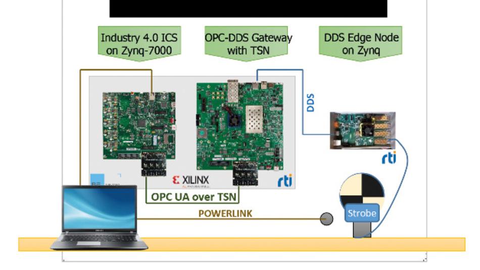 RTI und Xilinx zeigen eine Demo-Version einer OPC-UA/DDS-Bridge-Anwendung auf der embedded world.