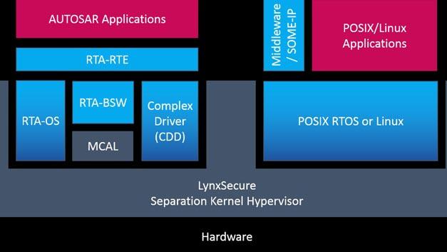 Die AUTOSAR-Software von ETAS, Embedded Security von Escrypt und der Separation Kernel Hypervisor LynxSecure von Lynx kombinieren Safety und Security optimal.