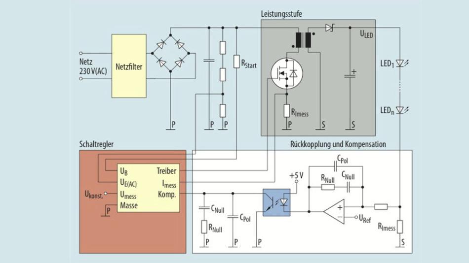 Bild 1. Eine Sperrwandler-PFC-Stufe kann auch zum direkten Ansteuern von LEDs genutzt werden. Über den Referenzspannungseingang lässt sich die Ausgangsstromstärke einstellen und so die Helligkeit der LEDs verändern.
