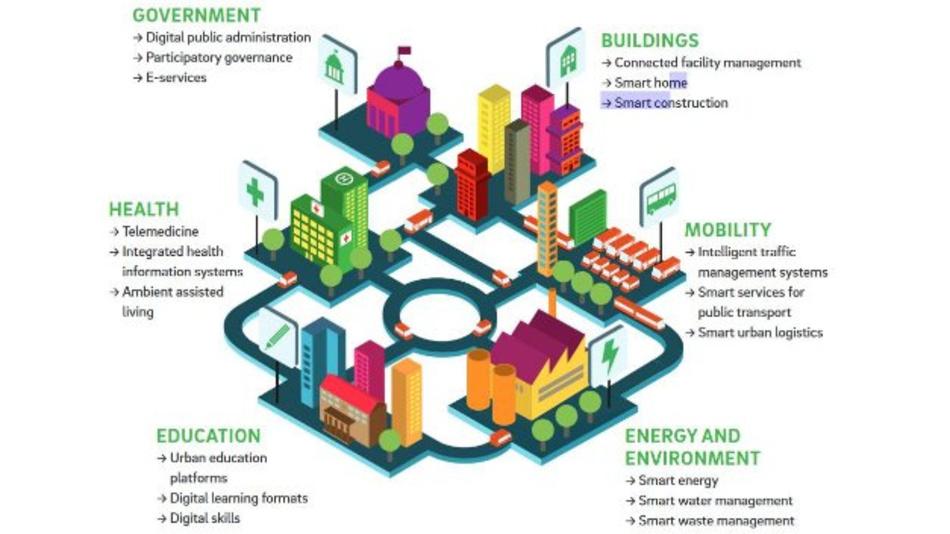 In den Fokus rückt Roland Berger die drei Hauptbereiche Anwendungsfelder, strategische Planung und IT-Infrastruktur sowie eine Vielzahl von Einzelaspekten. Besondere Bedeutung haben dabei die sechs ineinandergreifenden Anwendungsfelder öffentliche Verwaltung, Gesundheit, Bildung, Energie und Umwelt, Gebäude sowie Mobilität.