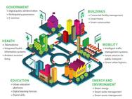 Smart City Index