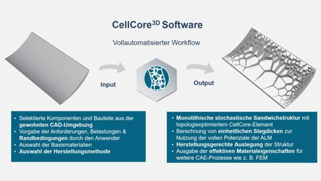 Software von CellCore