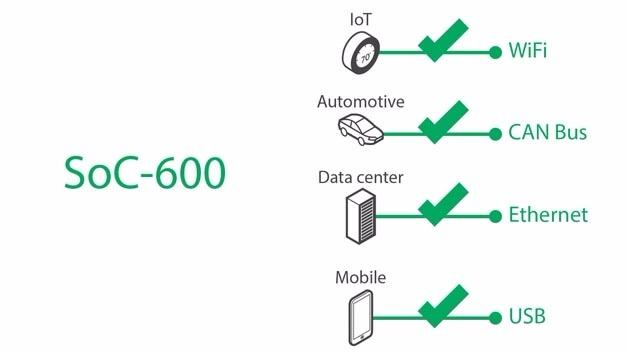 Debugging über Peripherieschnittstellen mit ARM CoreSight SoC-600.