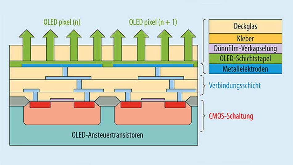 Bild 1. Eine OLED-Struktur direkt auf dem CMOS-Chip erspart die TFT-Backplane