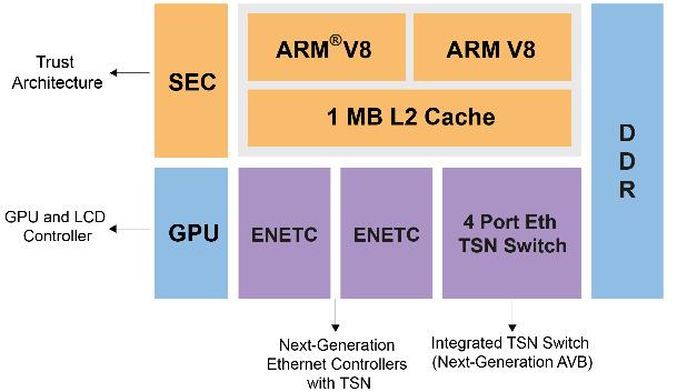 Blockdiagramm des SoC-Prozessors LS1028A von NXP