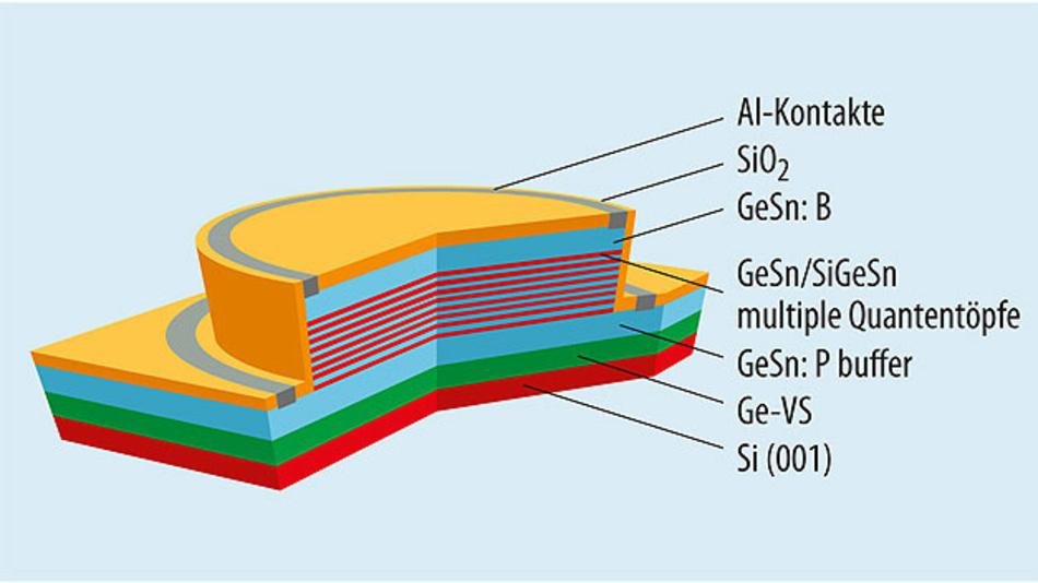Bild 1. Aufbau der am Peter-Grünberg-Institut des Forschungszentrums Jülich entwickelten LED mit aktiver GeSn/SiGeSn-Multischicht. Gegenüber einer LED, bei der die Lichterzeugung in einer homogenen GeSn-Schicht geschieht, ist die Lumineszenz deutlich ausgeprägter.