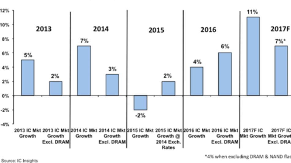 Die DRAMs bestimmten schon oft, wie stark der Halbleitermarkt wuchs oder schrumpfte.