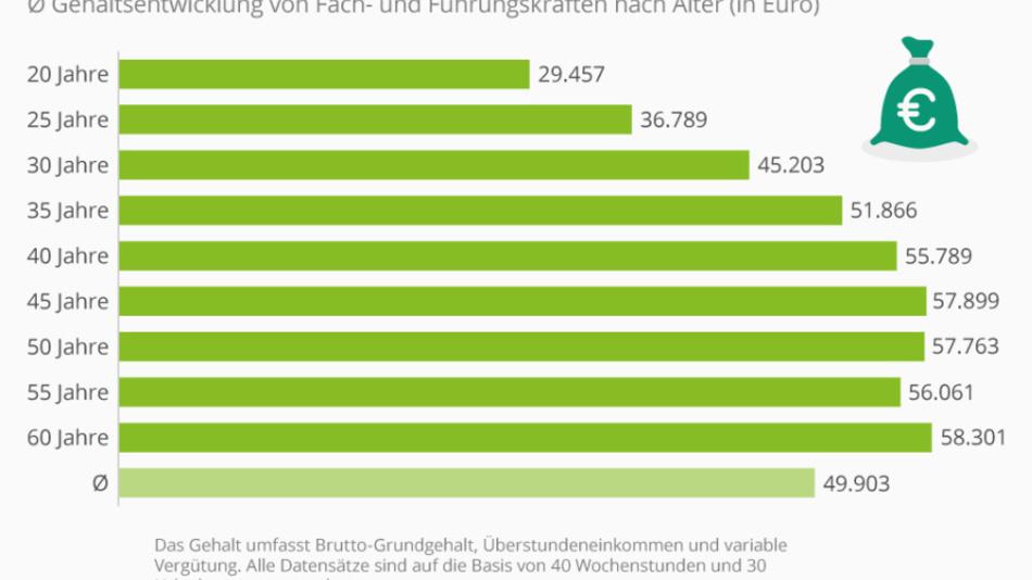 Die Grafik zeigt die durchschnittliche Gehaltsentwicklung von Fach- und Führungskräften nach Alter (in Euro).