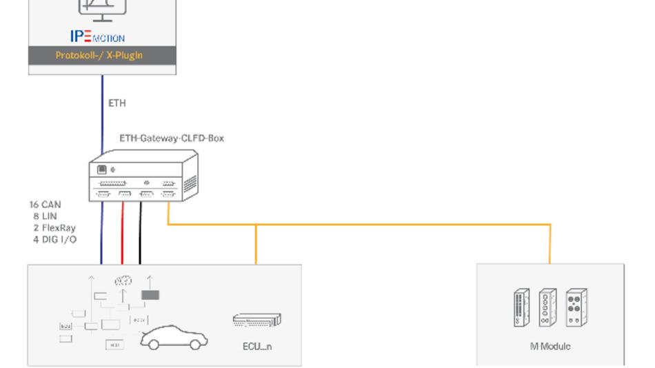 Messdaten-Erfassungssoftware IPEmotion 2017 R1 – Fahrzeugakustik, Busanalyse und CAETEC-Hardware-Integration im Fokus