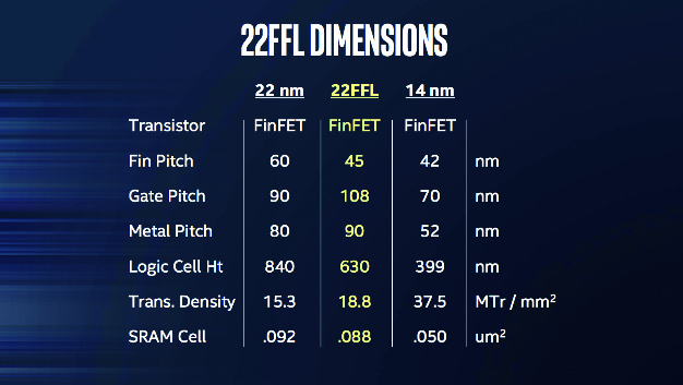 Die wichtigsten Parameter des neuen 22FFL-Prozesses von Intel