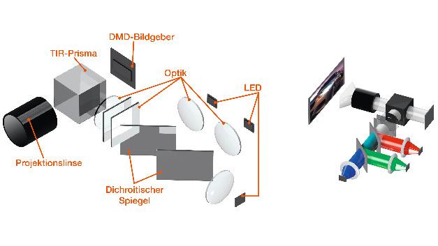 Bild 4: Funktionsweise des DMD-Systems schematisch (links) und praktisch bei der Darstellung eines projizierten Bildes (rechts).