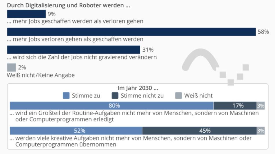 Bezüglich der Auswirkungen der Digitalisierung auf den Arbeitsmarkt sind die Deutschen pessimistisch.
