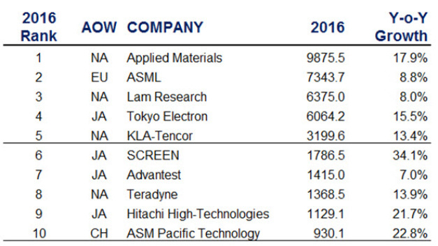 Die Top-Ten unter den Equipment-Herstellern 2016. Applied Materials kam mit einem Plus von fast 18 Prozent der 10-Mrd.-Dollar-Umsatzschwelle sehr nahe.