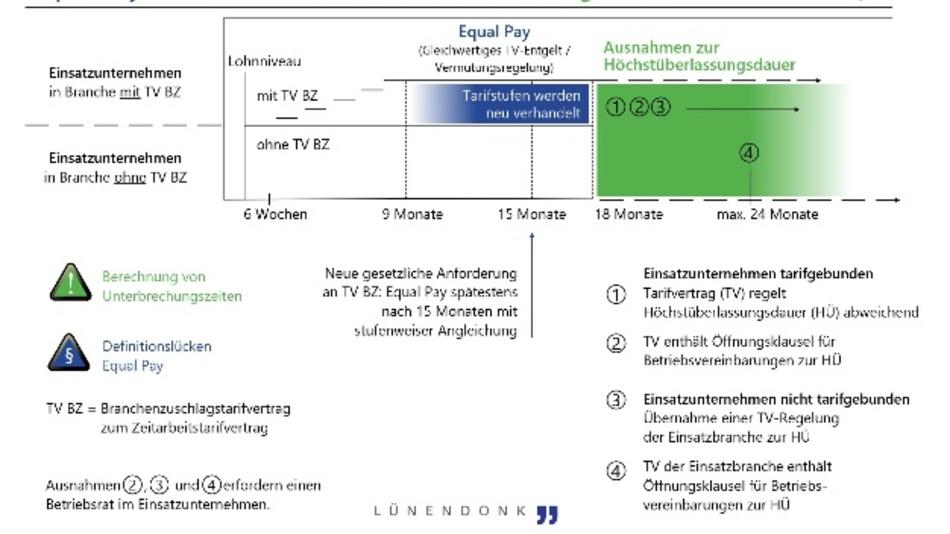 Equal Pay und Ausnahmen zur Höchstüberlassungsdauer