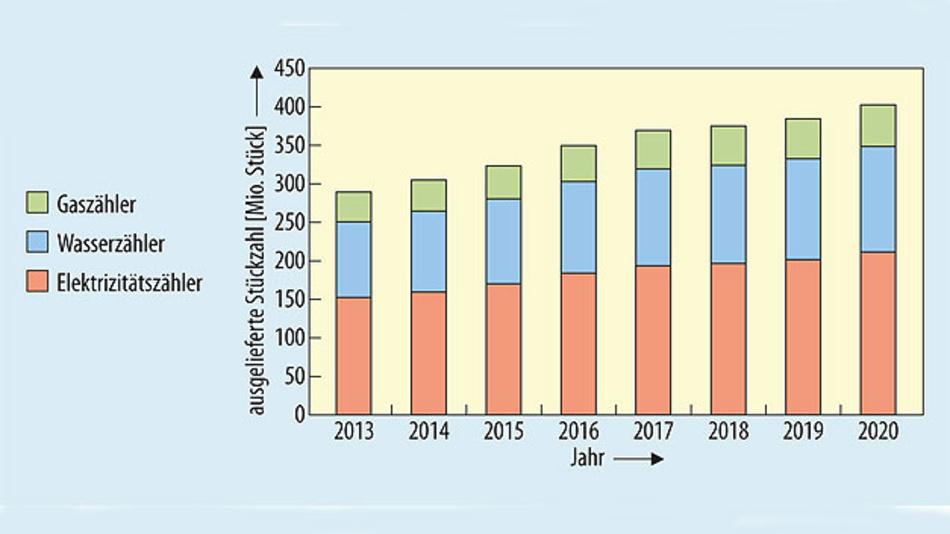 Bild 1. Bis 2020 soll die Zahl der pro Jahr weltweit ausgelieferten elektronischen Verbrauchszähler auf 400 Mio. Stück steigen.