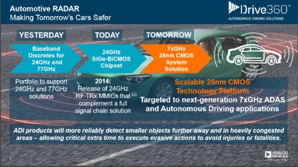 Gemeinsam entwickeln ADI und Renesas einen Demonstrator für 77/79-GHz-Radarsysteme, die in  Fahrerassistenzsystemen Einsatz finden.