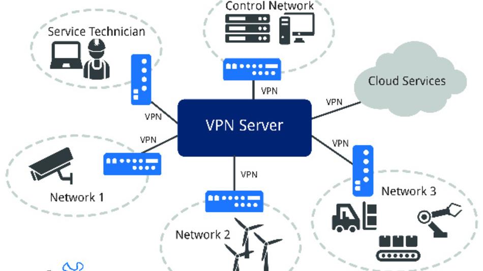 Die Funktionsweise des in der »Connectivity Suite« integrierten VPN-Servers