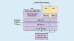 Drei isolierte virtuelle Umgebungen in einer Embedded-Plattform