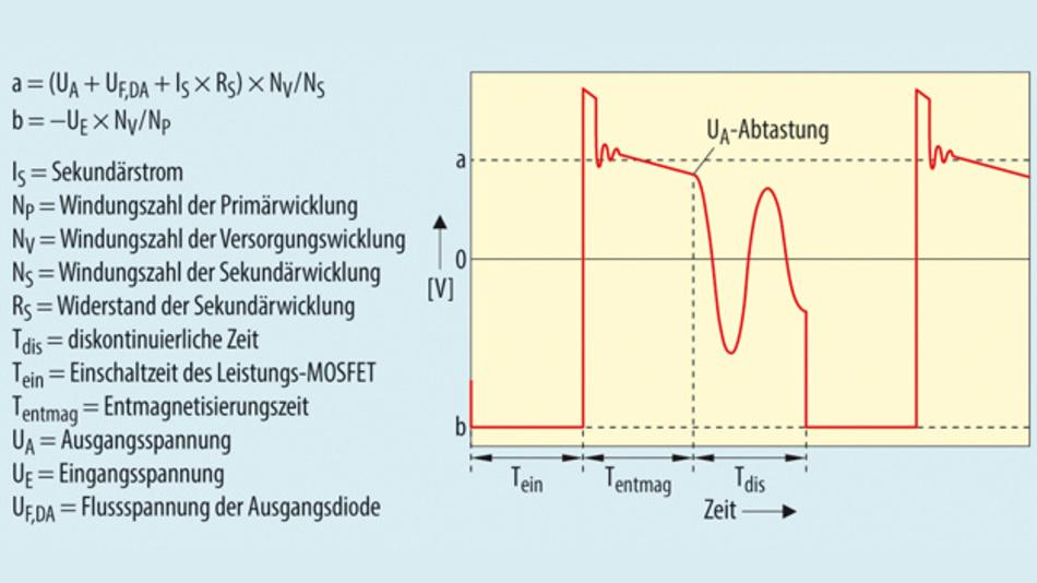 Bild 2. Der zeitliche Verlauf der Spannung an der Versorgungswicklung lässt sich in drei Abschnitte einteilen. Für die Regelung wird der Momentanwert am Ende der Entmagnetisierungsphase (Tentmag) abgetastet.