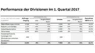 Grafik zur Performance der ABB-Divisionen im 1. Quartal 2017