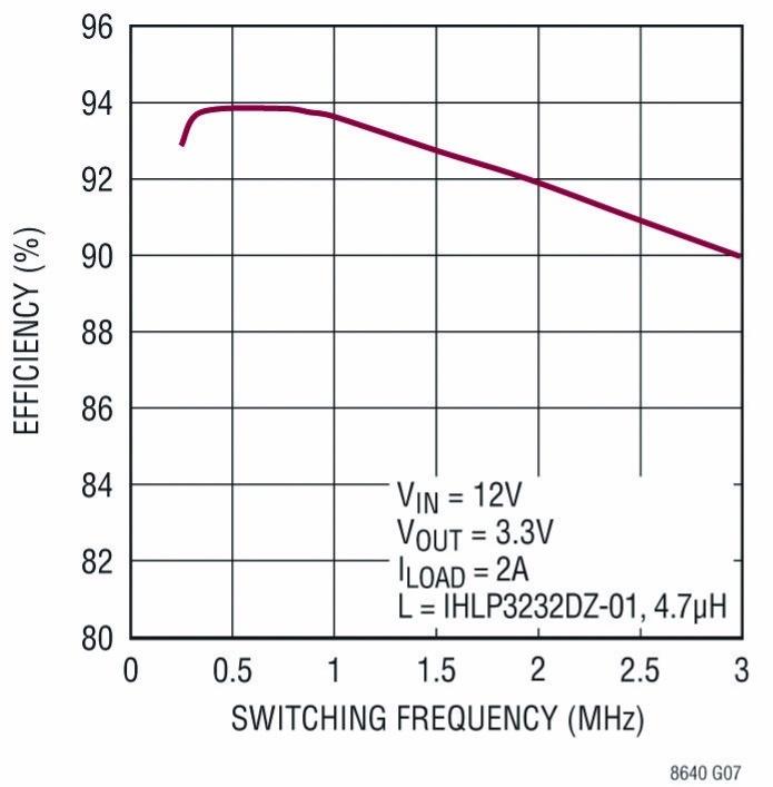 Beim LT8640, einem synchronen Abwärtswandler mit »Silent Switcher«-Architektur, nimmt der Wirkungsgrad mit steigender Schaltfrequenz nur wenig ab.