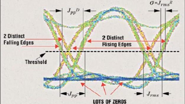 Abbildung 2: Ein tatsächlich gemessenes Augendiagramm weicht von der idealen Form oft ab, liefert dem Ingenieur aber gerade dadurch eine Menge Informationen
