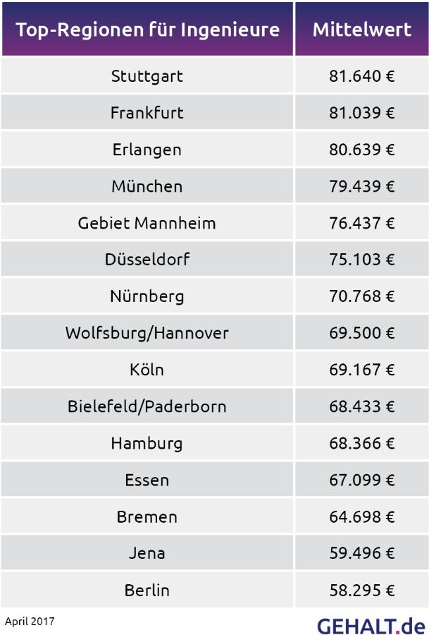 Stuttgart führt die Rangliste an.