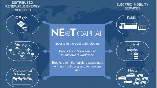 Übersicht der Tätigkeitsschwerpunkte von Neot Capital.