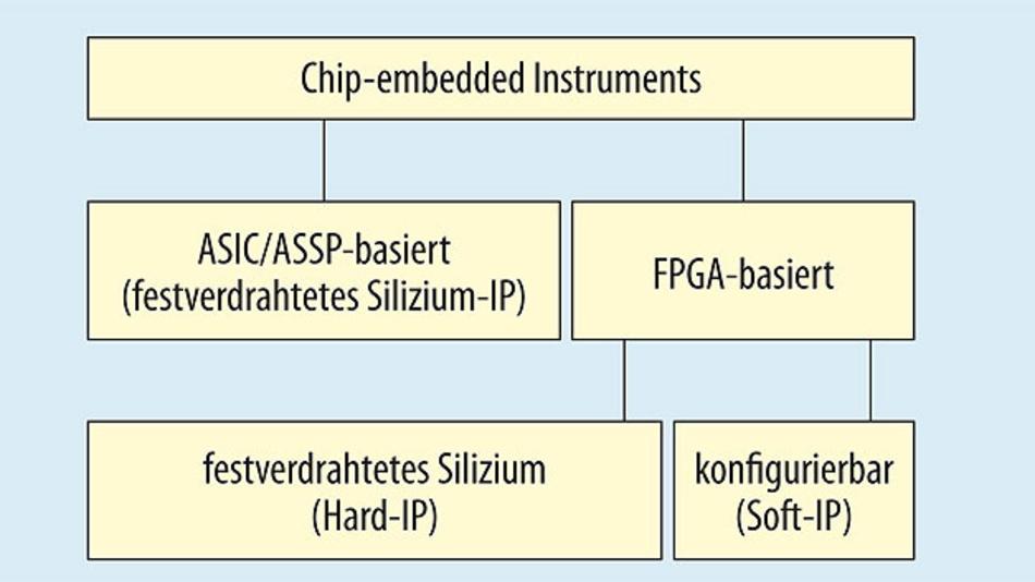 Bild 1. Klassifizierung von Embedded Instruments.