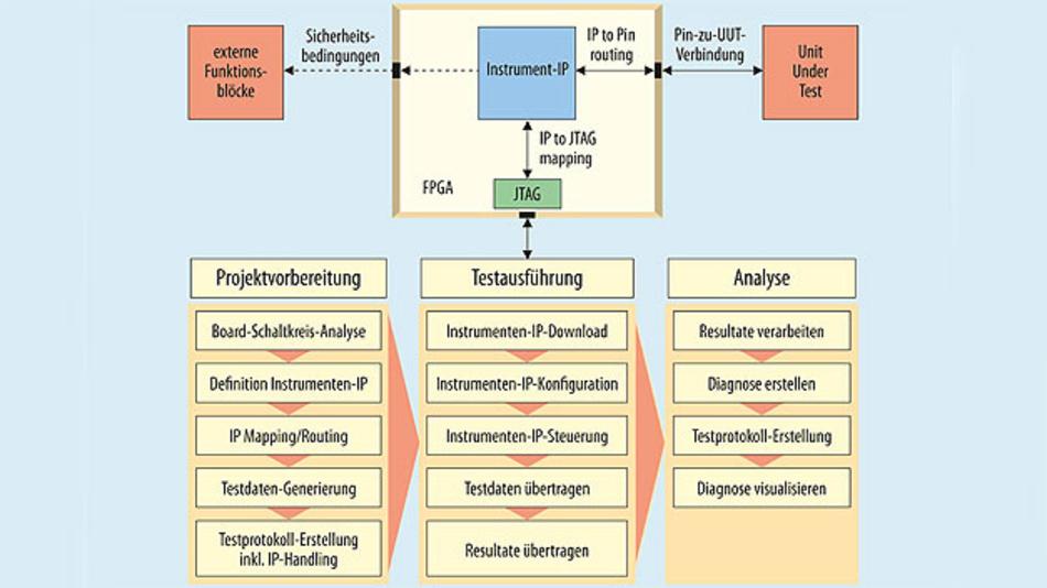 Bild 3. Typischer Prozessfluss beim Einsatz von FPGA-embedded Instruments.