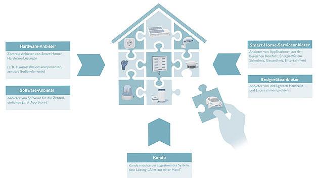 Bild 1. Das Smart Home hat viele Komponenten – auch Elektromobilität gehört dazu. Es ist zudem eine komplexe Angelegenheit, denn hier wirken zahlreiche Komponenten und Instanzen zusammen