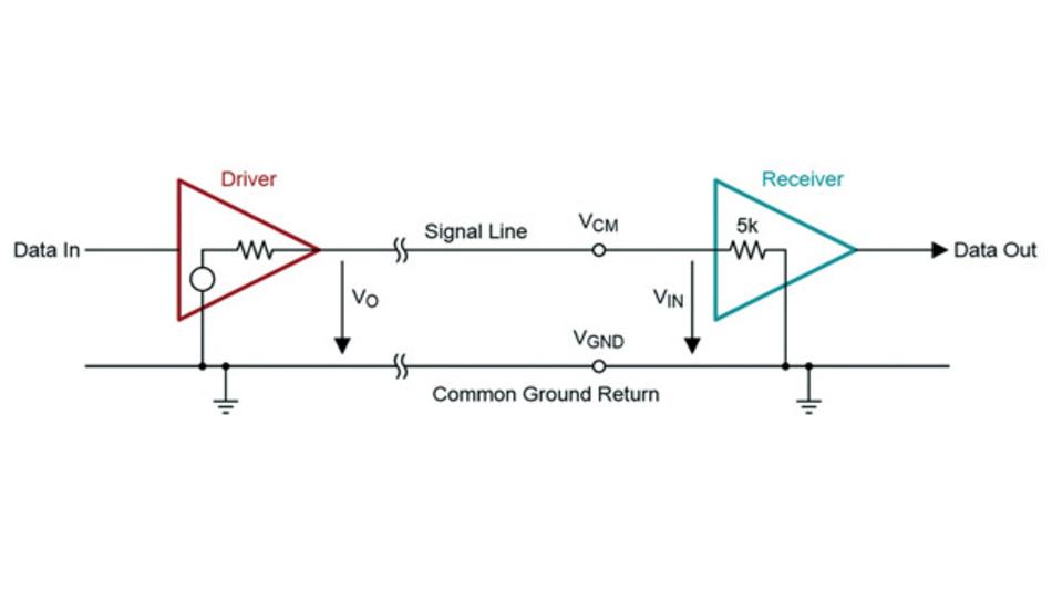 Bild 1: Single-Ended Punkt-zu-Punkt-Datenverbindung
