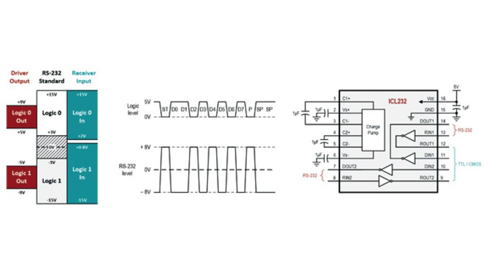 Bild 2: RS-232-Signalpegel (A), deren Umwandlung von Logik- in Bussignale (B) und ein RS-232-Transceiver mit integrierter Ladungspumpe (C)