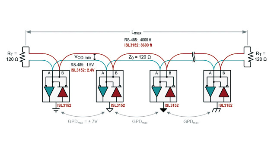 Bild 3: Ein RS-485-Netzwerk mit Daisy-Chained (verketteten) Busknoten und abgeschlossenen Kabelenden