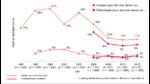 Digitalisierung bringt Produktion zurück nach Deutschland