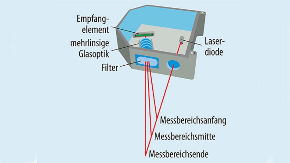 Bild 1. Sensoren wie die OptoNCDT von Micro-Epsilon messen Abstände mit Hilfe des Triangulationsprinzips.