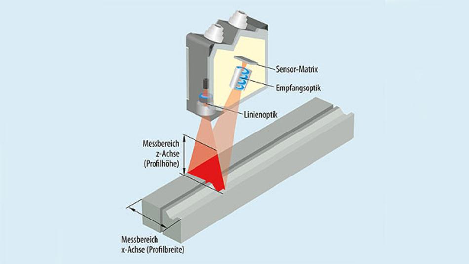 Bild 3. Wird der Laserstrahl statt auf einen Punkt auf eine Linie fokussiert, können zwei- und dreidimensionale Profile gemessen werden.