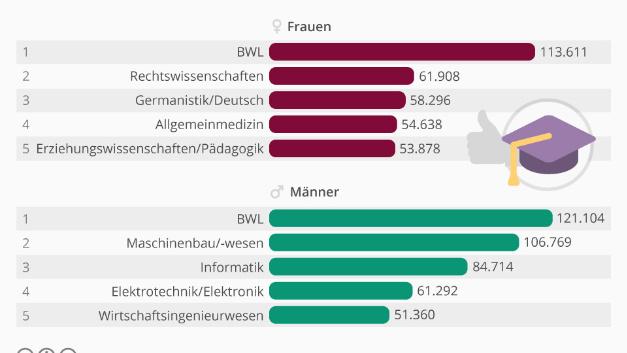 Die beliebtesten Studiengänge in Deutschland. Ranking der am stärksten besetzten Studiengänge nach Geschlecht im WiSe 2015/16.
