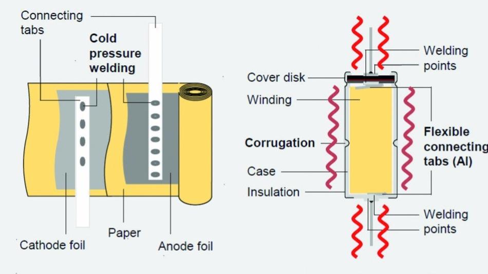 Bei Single-Ended-Designs (links) brechen die Kontakte durch die Vibration leicht ab. Beim axialen Design des neuen 60-g-Kondensators (rechts) haben die Entwickler die äußeren Anschlüsse und die inneren am Wickel mechanisch voneinander entkoppelt.
