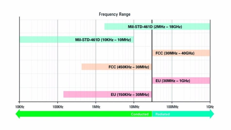 Bild 1: Frequenzbereiche leitungsgebundener und abgestrahlter Störungen.