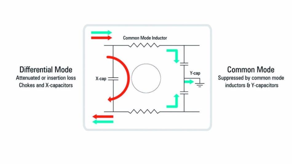 Bild 2: Filtern von Gegentakt- (Differential Mode) und Gleichtaktrauschen (Common Mode).