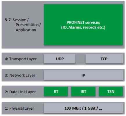 Auf der OSI-Schicht 2 wird TSN in den Profinet-Standard eingefügt. Auf der Anwendungsebene werden dem Benutzer die bekannten Dienste und Schnittstellen erhalten bleiben.