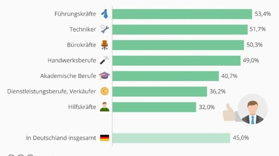 Die Grafik zeigt den Anteil der Beschäftigten in Deutschland ab 25 Jahren, die seit mindestens 10 Jahren beim selben Arbeitgeber angestellt sind.