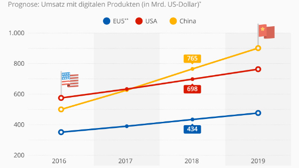 Ein Auszug aus dem Digital Economy Compass von Statista