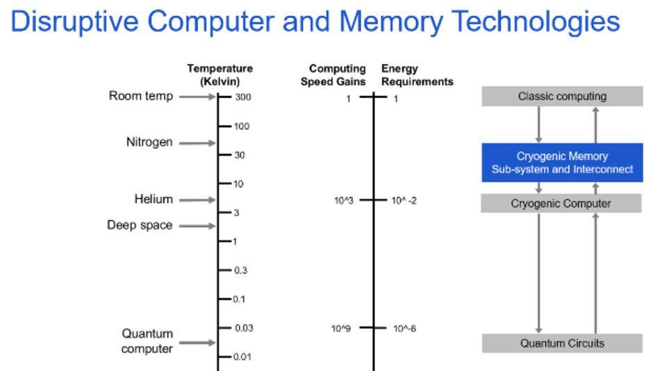 Bei niedrigen Temperaturen sinkt der Stromverbrauch von DRAMs, die Performance steigt.