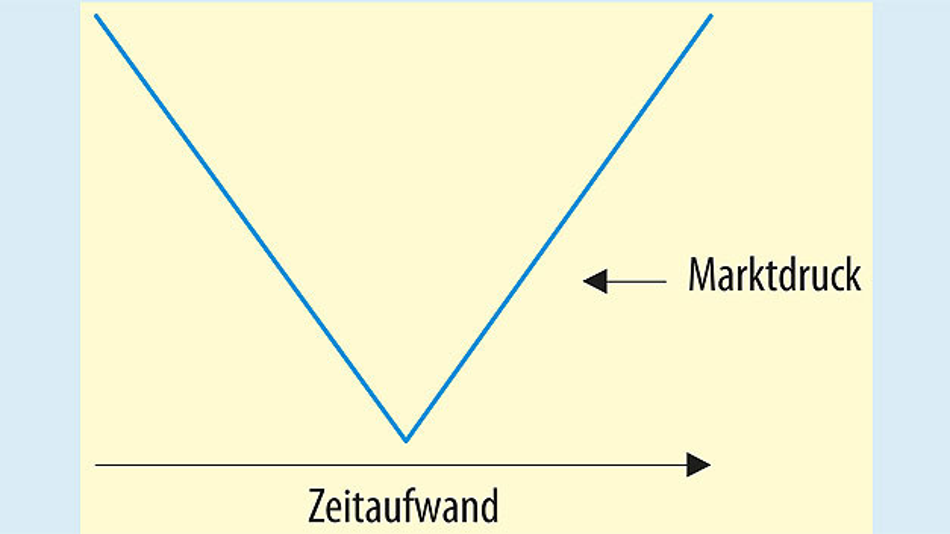 Bild 1. Der Marktdruck, insbesondere die Erwartung von kürzeren Designzyklen, komprimiert den idealen Datenfluss im V-Modell.